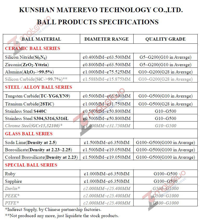 Rolling Element Specification Introduction